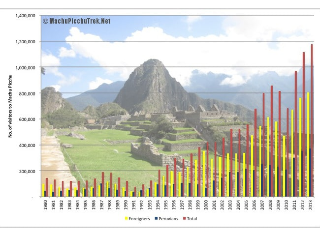 number-of-vistors-to-machu-picchu
