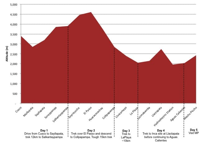 salkantay-trek-altitude-profile