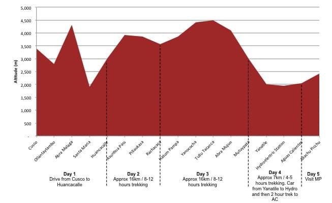 vilcabamba-trel-altitude-map